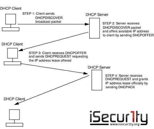 ���� ������ ����� ����� �����DHCP Starvation �DHCP Spoofing