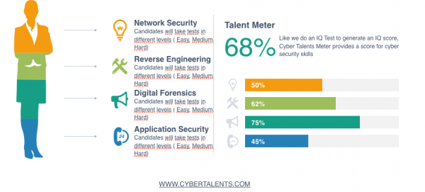 cyber-talents