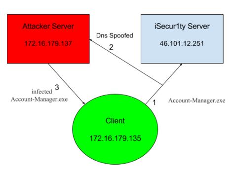 Spoofing-Diagram